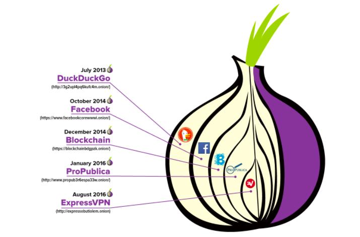 ExpressVPN Tor Onion Service