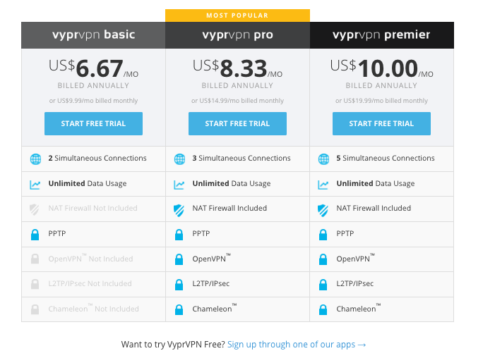 Vypr VPN for China