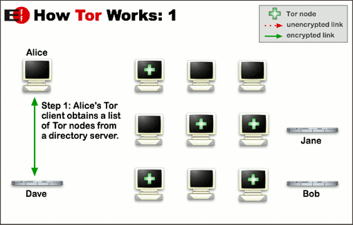 What is Tor Network and How it Works