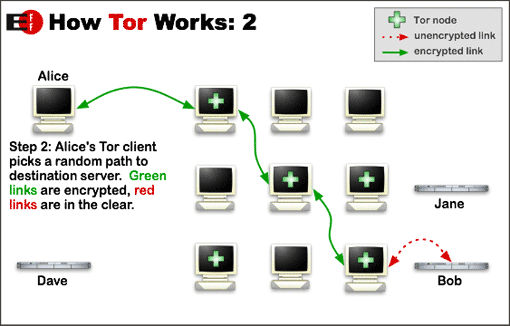 How Tor Network Works